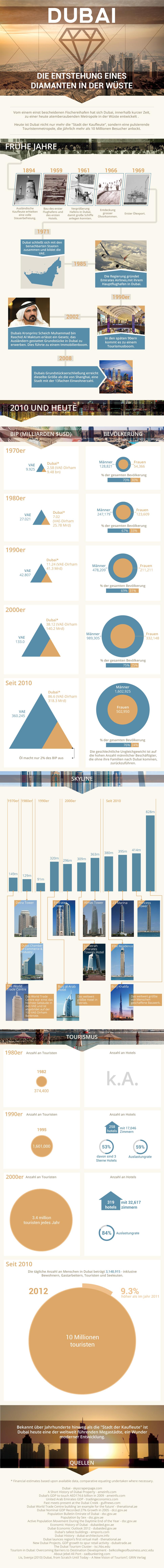 Dubai Infografik Tourismus